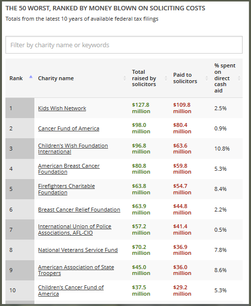10 Celebrity-Related Charities : Charity Navigator